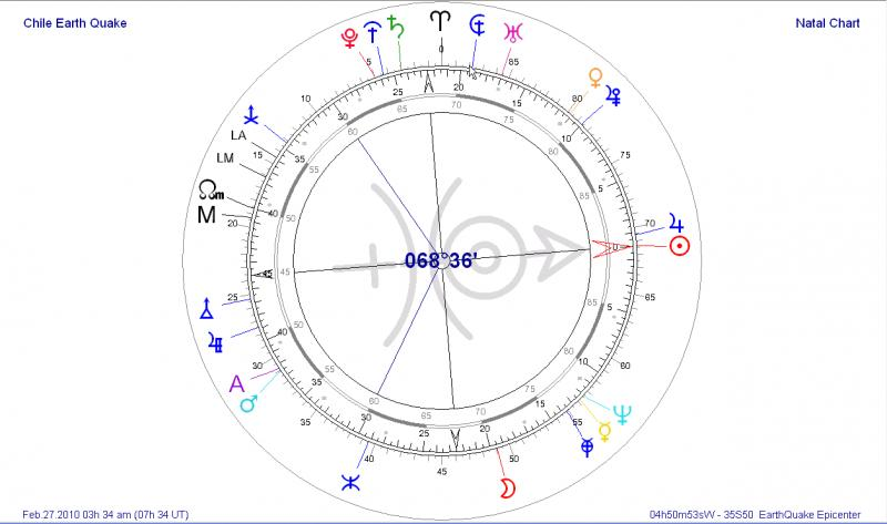 More About Astrology, Astro*Carto-Graphy, EarthQuakes and More ...